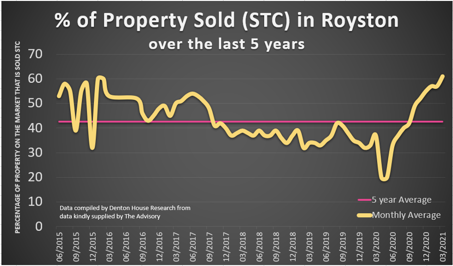 Royston Property Market Improved by 43.4% Over Pre-Pandemic Levels